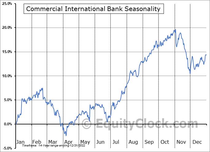 Commercial International Bank (OTCMKT:CIBEY) Seasonal Chart