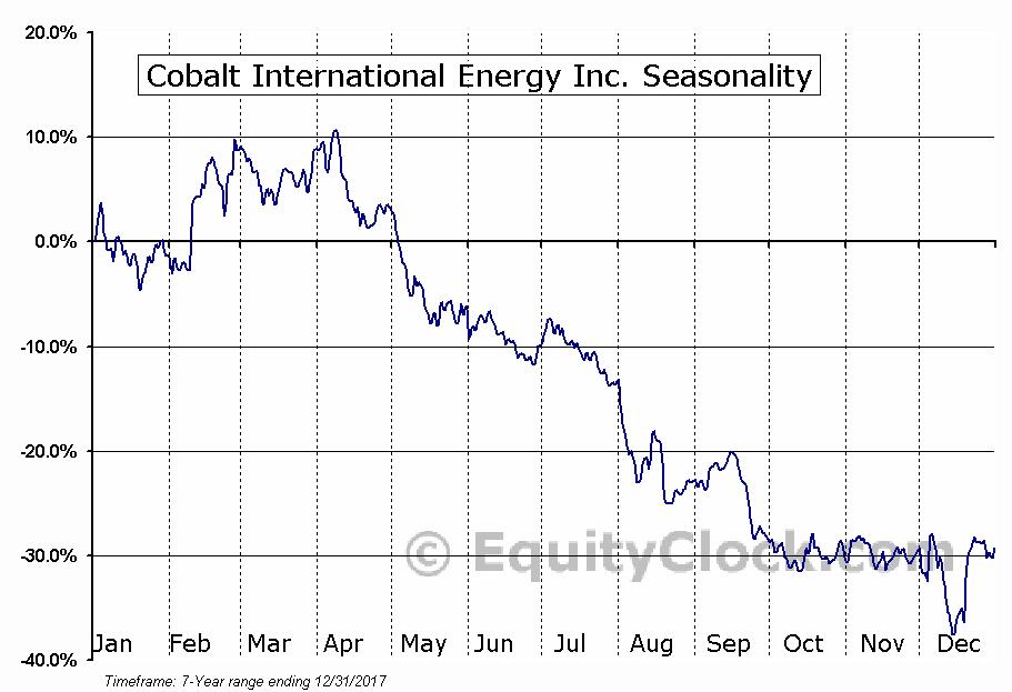 Cobalt International Energy Inc. (OTCMKT:CIEIQ) Seasonal Chart