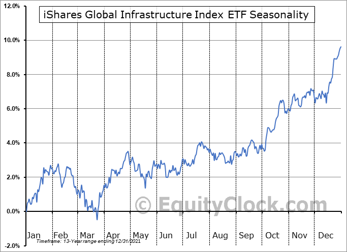 iShares Global Infrastructure Index ETF (TSE:CIF.TO) Seasonal Chart