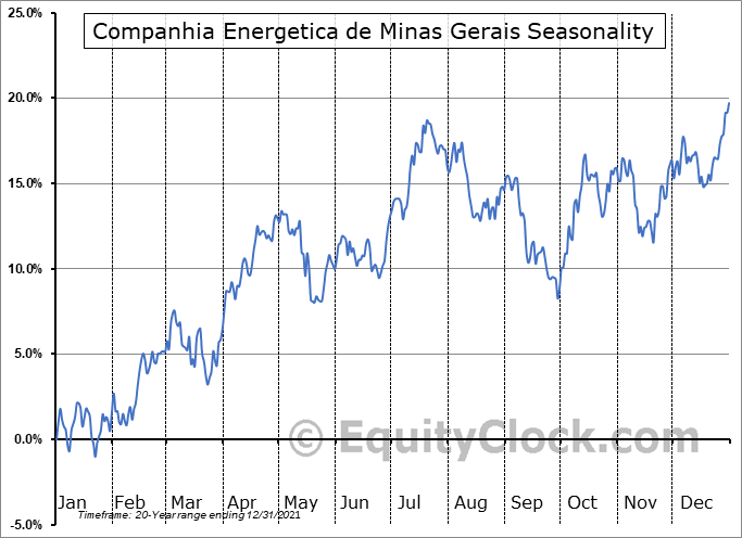 Companhia Energetica de Minas Gerais (Cemig) (NYSE:CIG) Seasonal Chart