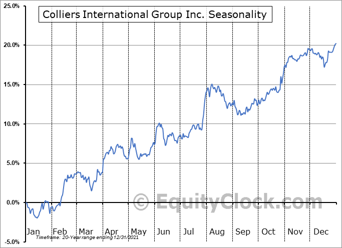 Colliers International Group Inc. (TSE:CIGI.TO) Seasonal Chart