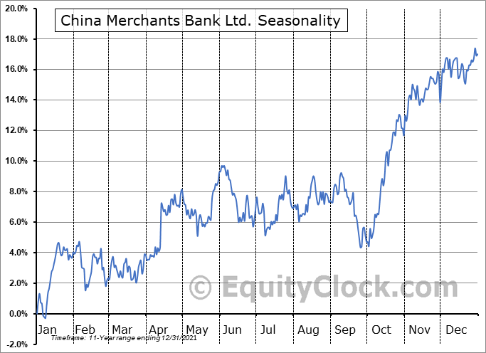 China Merchants Bank Ltd. (OTCMKT:CIHKY) Seasonal Chart