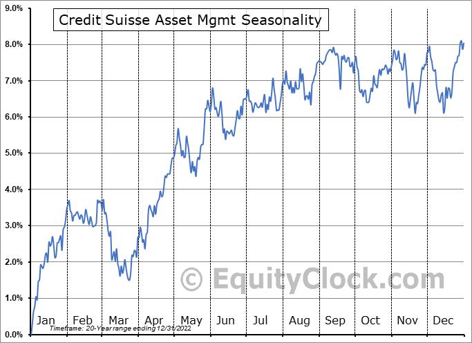 Credit Suisse Asset Mgmt (AMEX:CIK) Seasonal Chart
