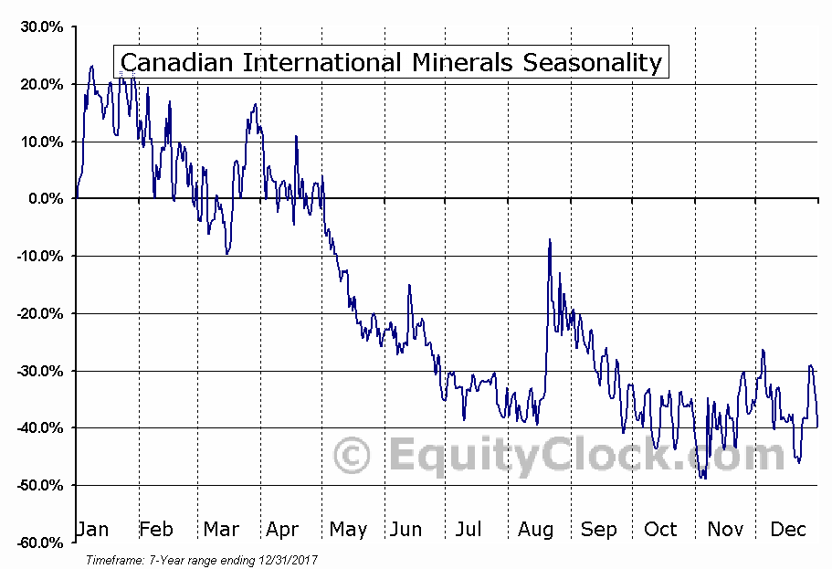 Canadian International Minerals (TSXV:CIN) Seasonal Chart