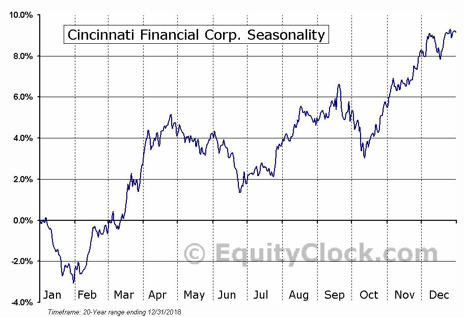 Cincinnati Financial Corp. (NASD:CINF) Seasonal Chart