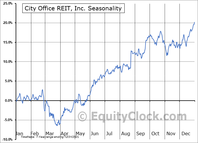City Office REIT, Inc. (NYSE:CIO) Seasonal Chart
