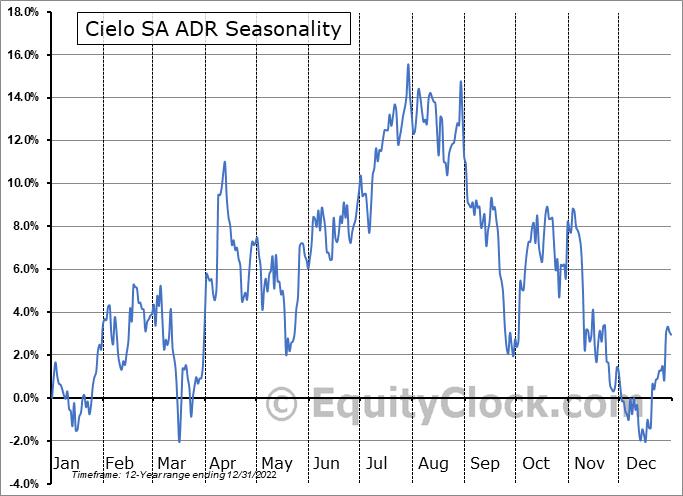 Cielo SA ADR (OTCMKT:CIOXY) Seasonal Chart