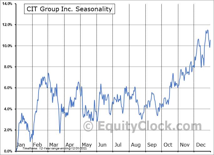 CIT Group Inc. (NYSE:CIT) Seasonal Chart