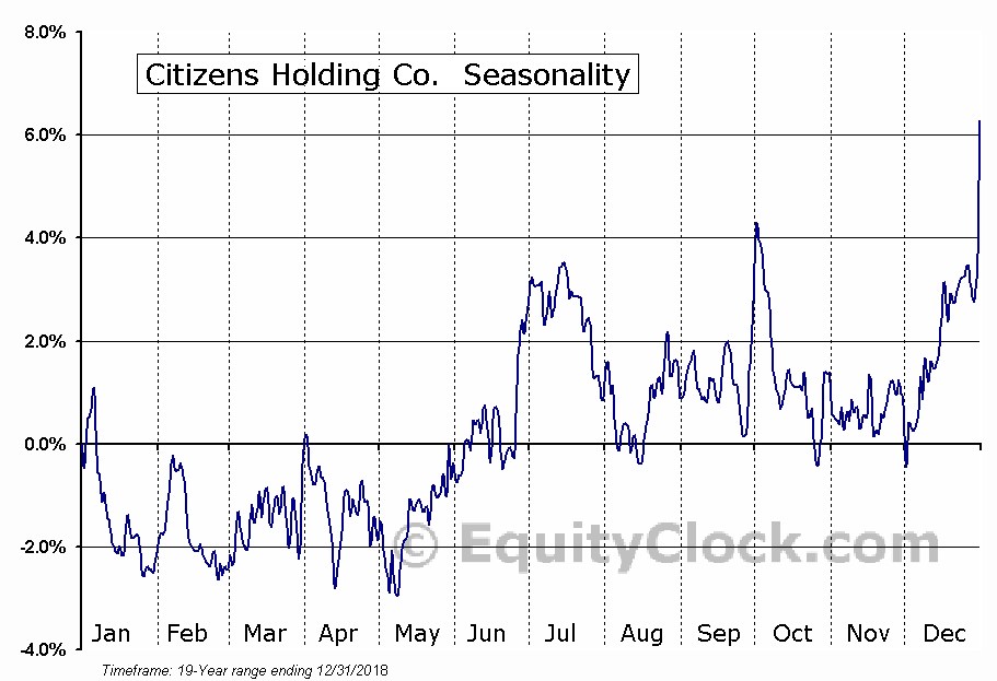 Citizens Holding Co. (NASD:CIZN) Seasonal Chart