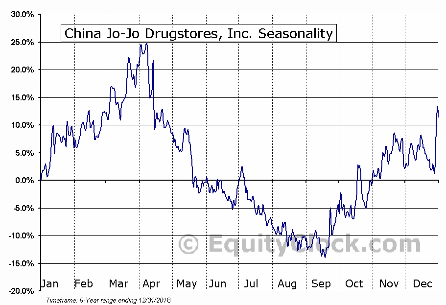 China Jo-Jo Drugstores, Inc. (NASD:CJJD) Seasonal Chart
