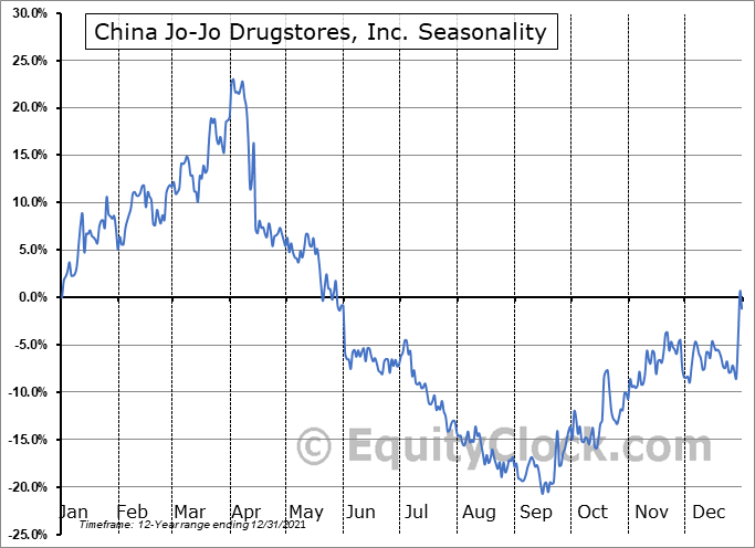 China Jo-Jo Drugstores, Inc. (NASD:CJJD) Seasonal Chart