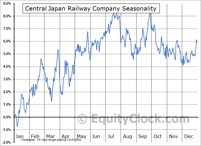 Central Japan Railway Company (OTCMKT:CJPRY) Seasonal Chart