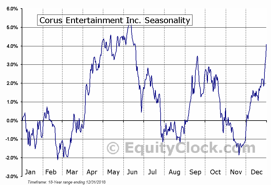 Corus Entertainment Inc. (OTCMKT:CJREF) Seasonal Chart