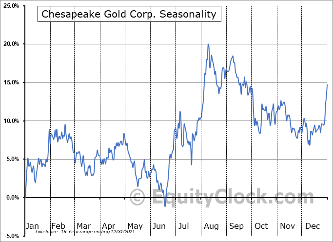 Chesapeake Gold Corp. (TSXV:CKG.V) Seasonal Chart
