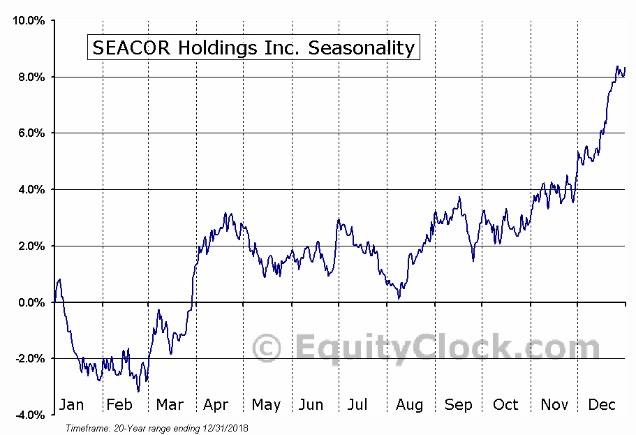 SEACOR Holdings Inc. (NYSE:CKH) Seasonal Chart