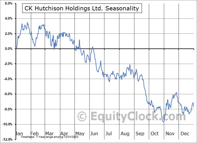 CK Hutchison Holdings Ltd. (OTCMKT:CKHUY) Seasonal Chart