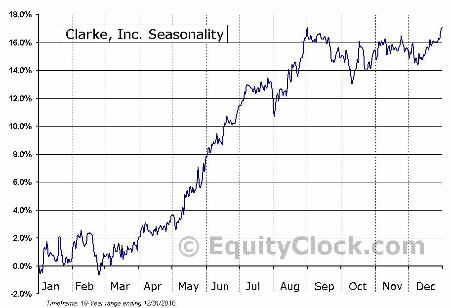 Clarke, Inc. (TSE:CKI.TO) Seasonal Chart