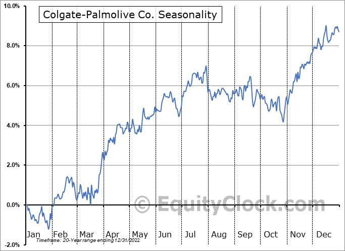 Colgate-Palmolive Co. (NYSE:CL) Seasonal Chart