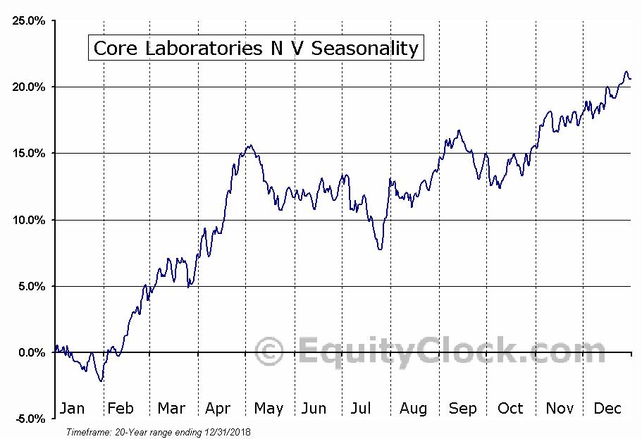 Core Laboratories N V (NYSE:CLB) Seasonal Chart