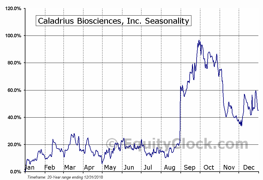 Caladrius Biosciences, Inc. (NASD:CLBS) Seasonal Chart