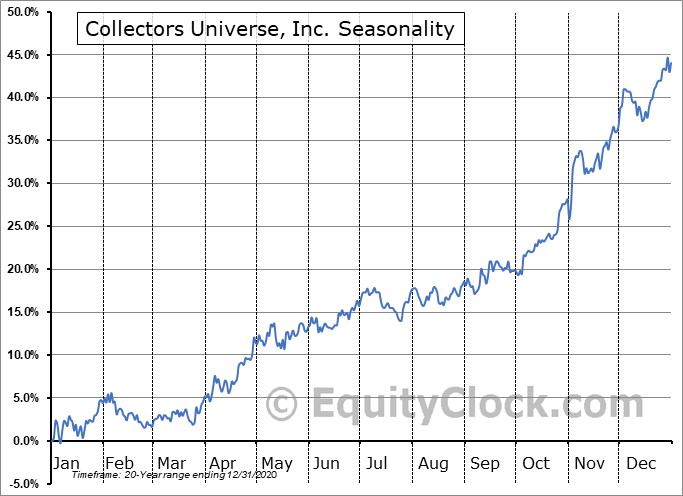 Collectors Universe, Inc. (NASD:CLCT) Seasonal Chart