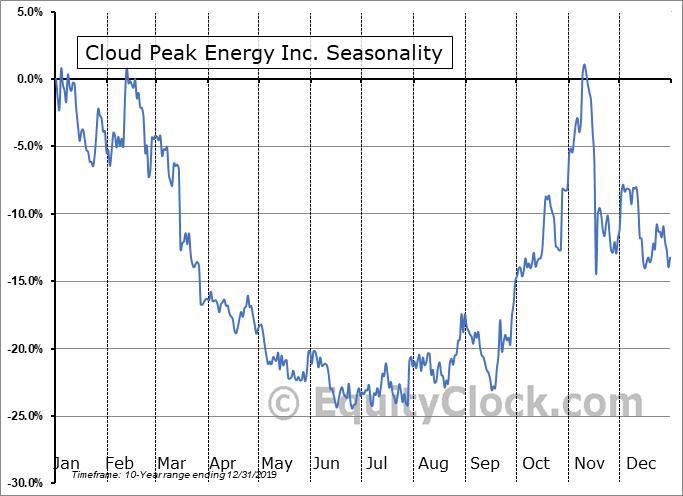 Cloud Peak Energy Inc. (OTCMKT:CLDPQ) Seasonal Chart