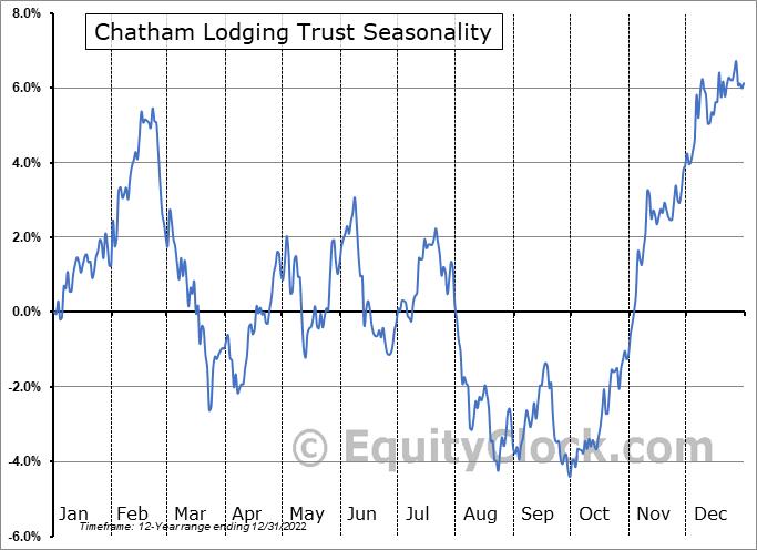 Chatham Lodging Trust (NYSE:CLDT) Seasonal Chart