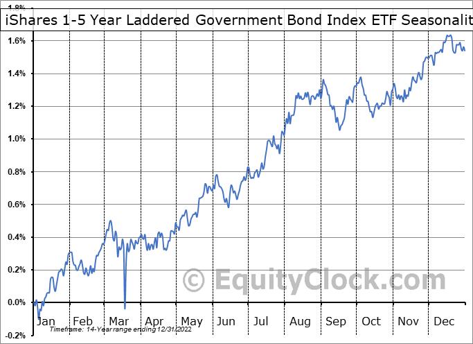 iShares 1-5 Year Laddered Government Bond Index ETF (TSE:CLF.TO) Seasonal Chart