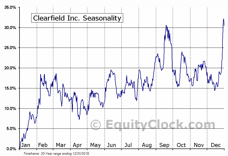 Clearfield Inc. (NASD:CLFD) Seasonal Chart