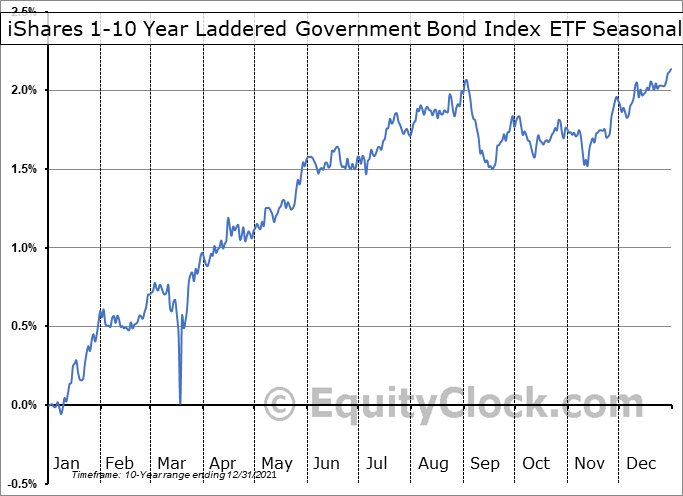iShares 1-10 Year Laddered Government Bond Index ETF (TSE:CLG.TO) Seasonal Chart