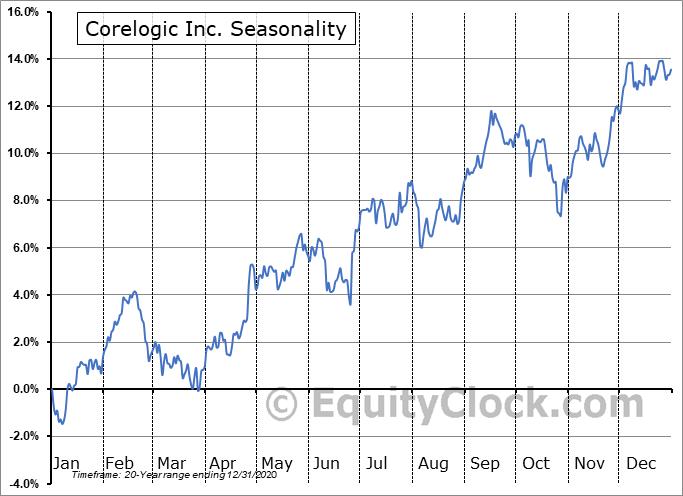 Corelogic Inc. (NYSE:CLGX) Seasonal Chart