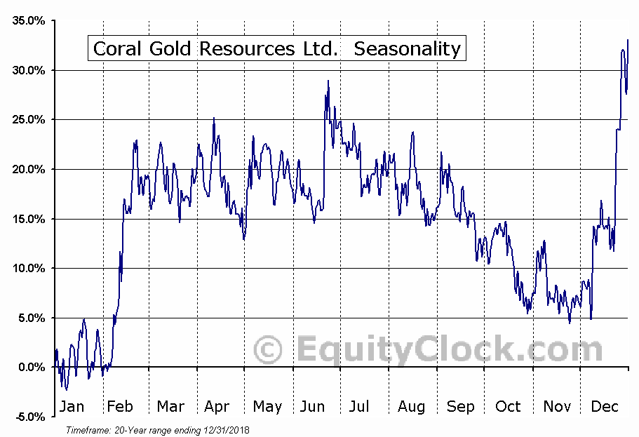 Coral Gold Resources Ltd. (TSXV:CLH) Seasonal Chart