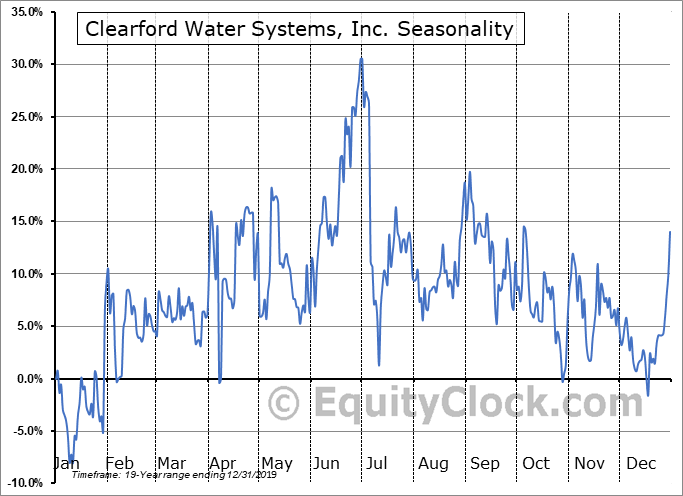 Clearford Water Systems, Inc. (TSXV:CLI.V) Seasonal Chart