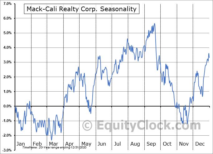 Mack-Cali Realty Corp. (NYSE:CLI) Seasonal Chart