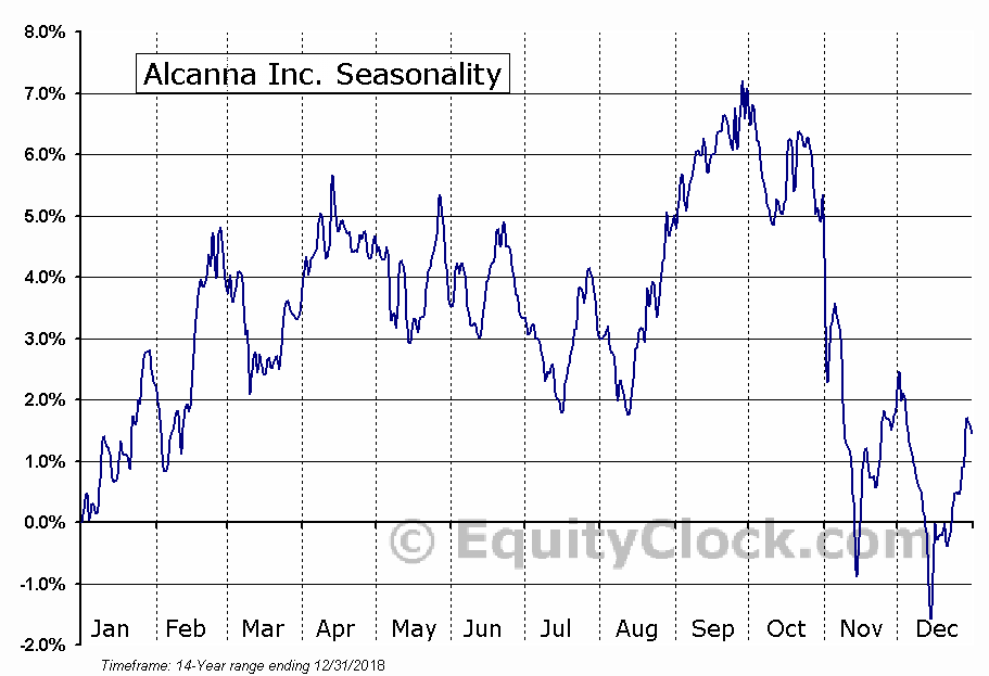 Alcanna Inc. (TSE:CLIQ.TO) Seasonal Chart