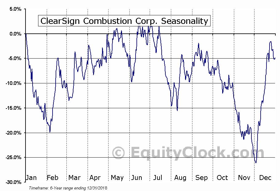ClearSign Combustion Corp. (NASD:CLIR) Seasonal Chart