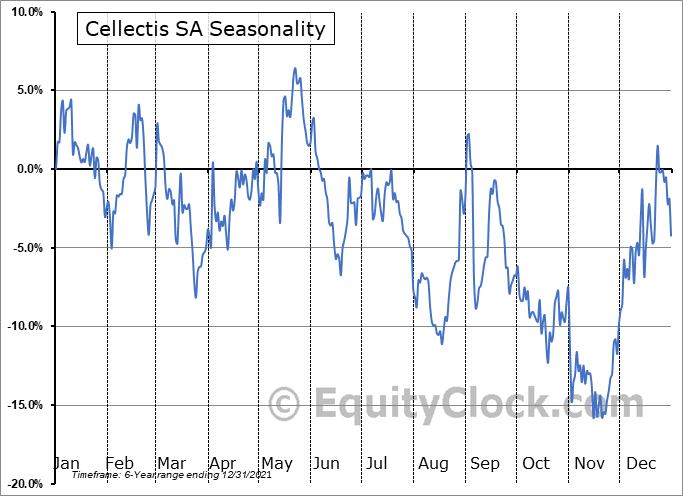 Cellectis SA (NASD:CLLS) Seasonal Chart