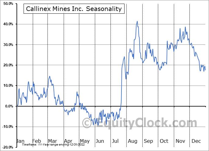 Callinex Mines Inc. (OTCMKT:CLLXF) Seasonal Chart