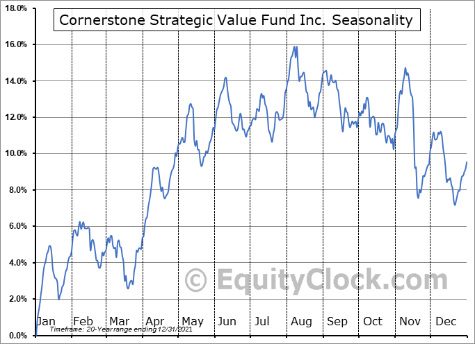 Cornerstone Strategic Value Fund Inc. (AMEX:CLM) Seasonal Chart