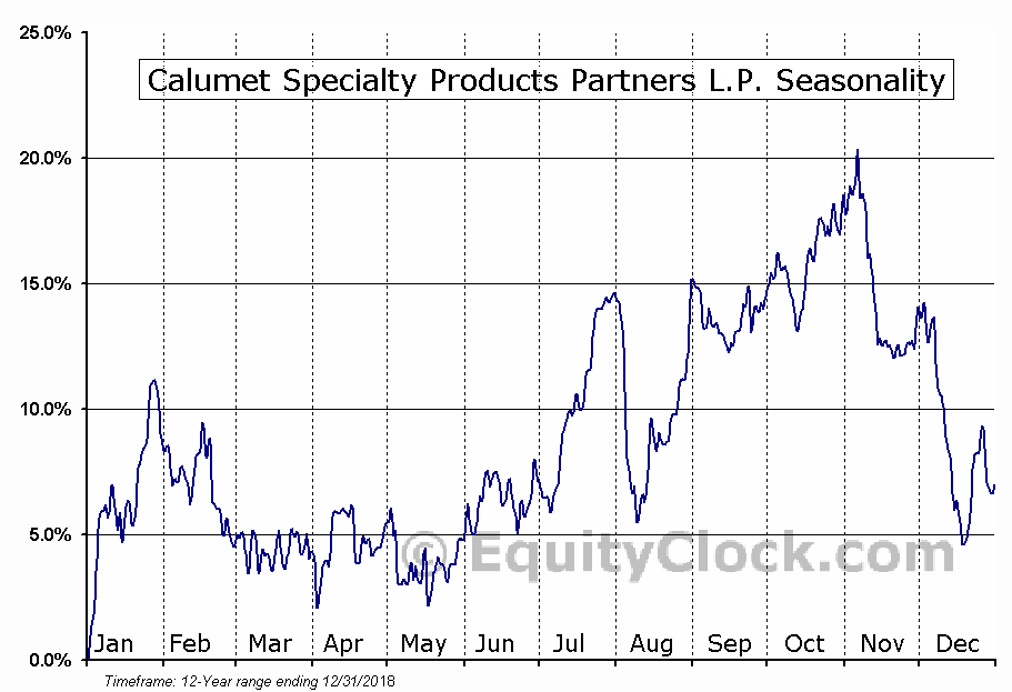 Calumet Specialty Products Partners L.P. (NASD:CLMT) Seasonal Chart