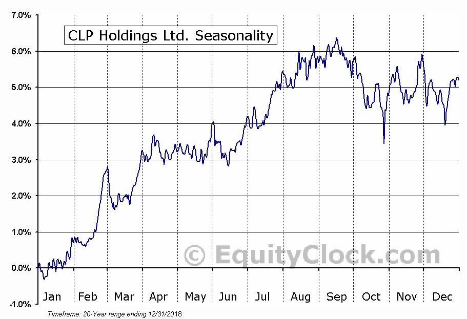 CLP Holdings Ltd. (OTCMKT:CLPHY) Seasonal Chart