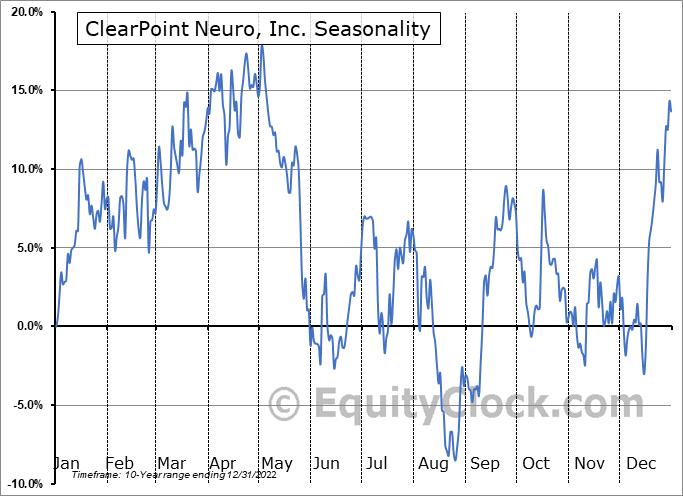 ClearPoint Neuro, Inc. (NASD:CLPT) Seasonal Chart