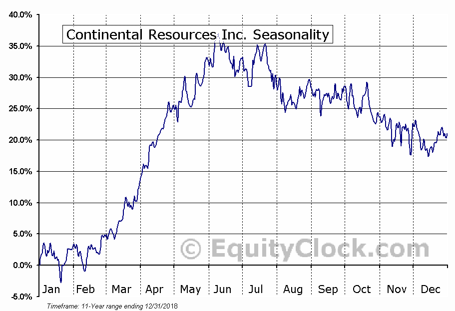 Continental Resources Inc. (NYSE:CLR) Seasonal Chart