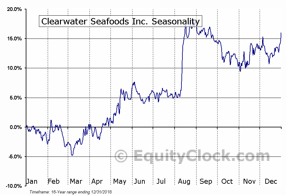 Clearwater Seafoods Inc (TSE:CLR) Seasonal Chart