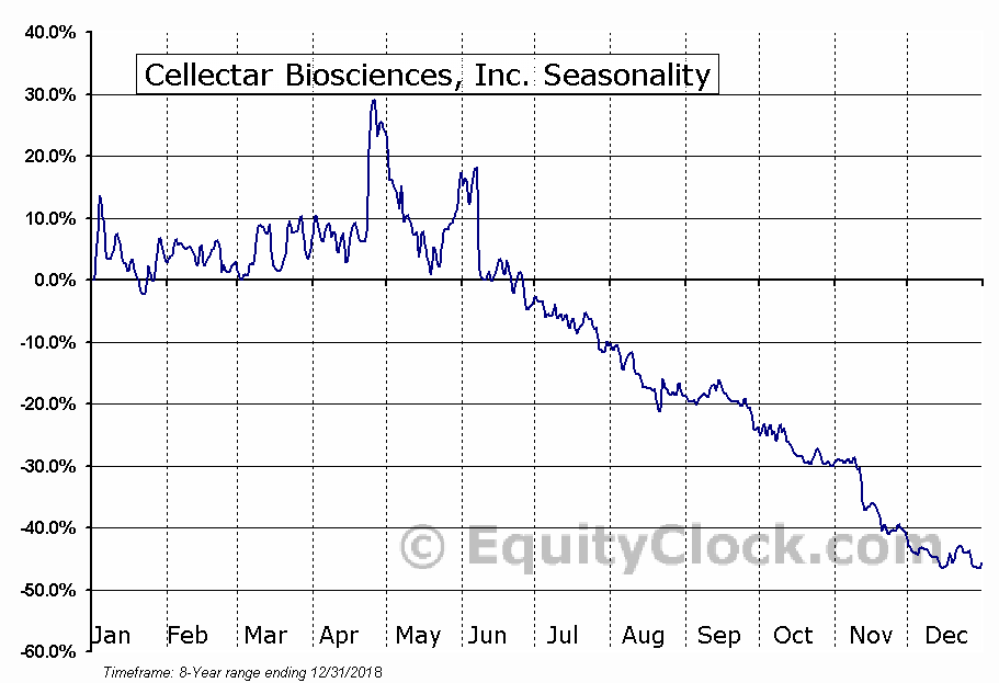 Cellectar Biosciences, Inc. (NASD:CLRB) Seasonal Chart