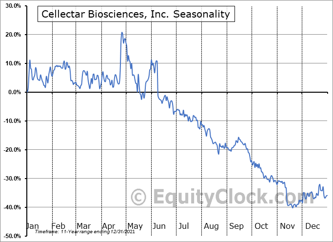 Cellectar Biosciences, Inc. (NASD:CLRB) Seasonal Chart