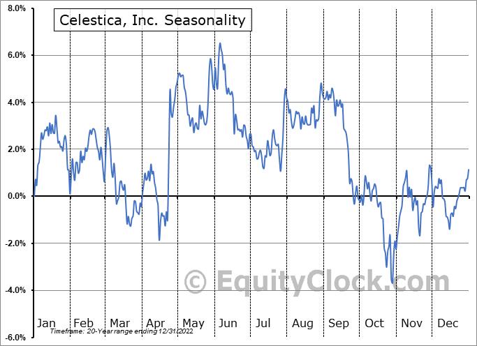 Celestica, Inc. (TSE:CLS.TO) Seasonal Chart