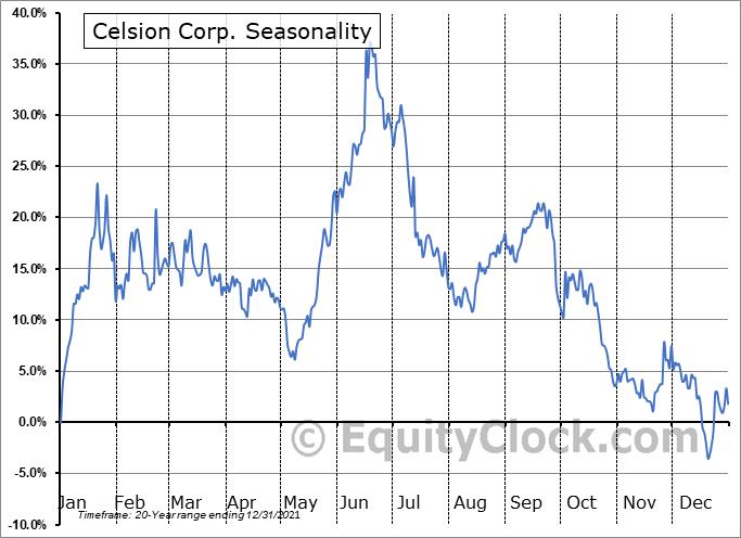 Celsion Corp. (NASD:CLSN) Seasonal Chart
