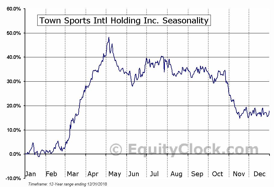 Town Sports Intl Holding Inc. (NASD:CLUB) Seasonal Chart