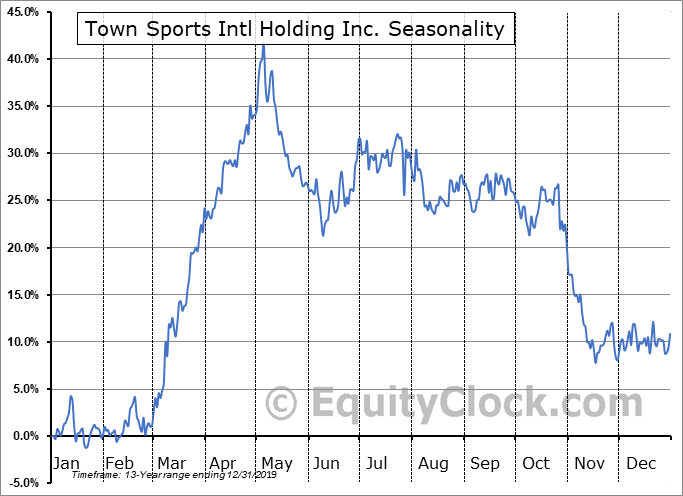 Town Sports Intl Holding Inc. (NASD:CLUB) Seasonal Chart